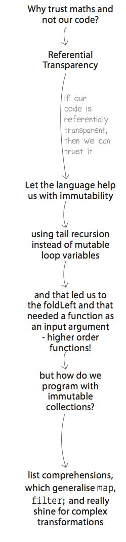 Grokking Functional Programming Pdf